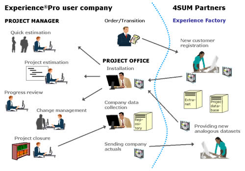 Experience®Pro overview